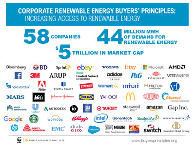 Corporations Challenge Utilities to Ramp Up Renewable Energy