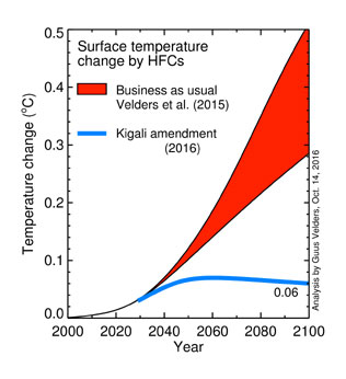 On A Roll: The World Agrees to Mandatory Phase-Out of Climate Forcing HFCs