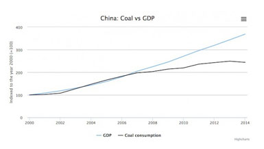 Blockbuster Climate News: China Seriously Under-Reports Emissions