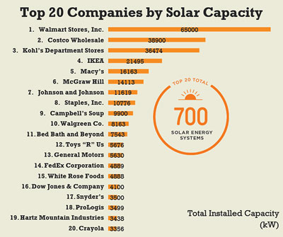 US Solar Industry Rises to 209,000 Jobs