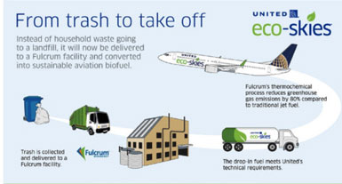 United Airlines Invests in Biofuels